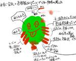 【0428】pixiv講座-SAIの発色事情の把握レポート ほか